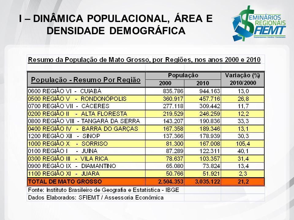 II – EVOLUÇÃO DOS INDICADORES ECONÔMICOS 2 - Potencial Econômico e Industrial 2.1 – Pecuária Bovina O rebanho bovino da região Sudoeste teve crescimento (42%) muito próximo ao do estado (52%) de 2.000 para 2.010.
