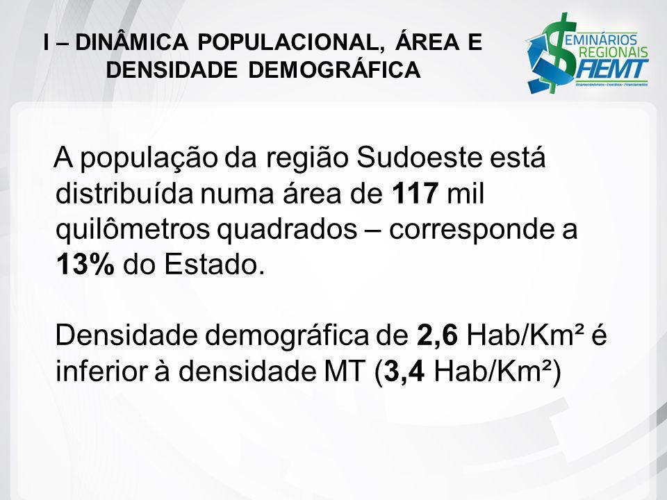 A população da região Sudoeste está distribuída numa área de 117 mil quilômetros quadrados – corresponde a 13% do Estado. Densidade demográfica de 2,6
