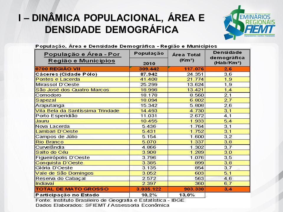 II – EVOLUÇÃO DOS INDICADORES ECONÔMICOS A participação da produção das regiões Sudoeste no PIB do Estado praticamente não sofreu modificação, mantendo-se acima de 9% entre 2004 e 2009.
