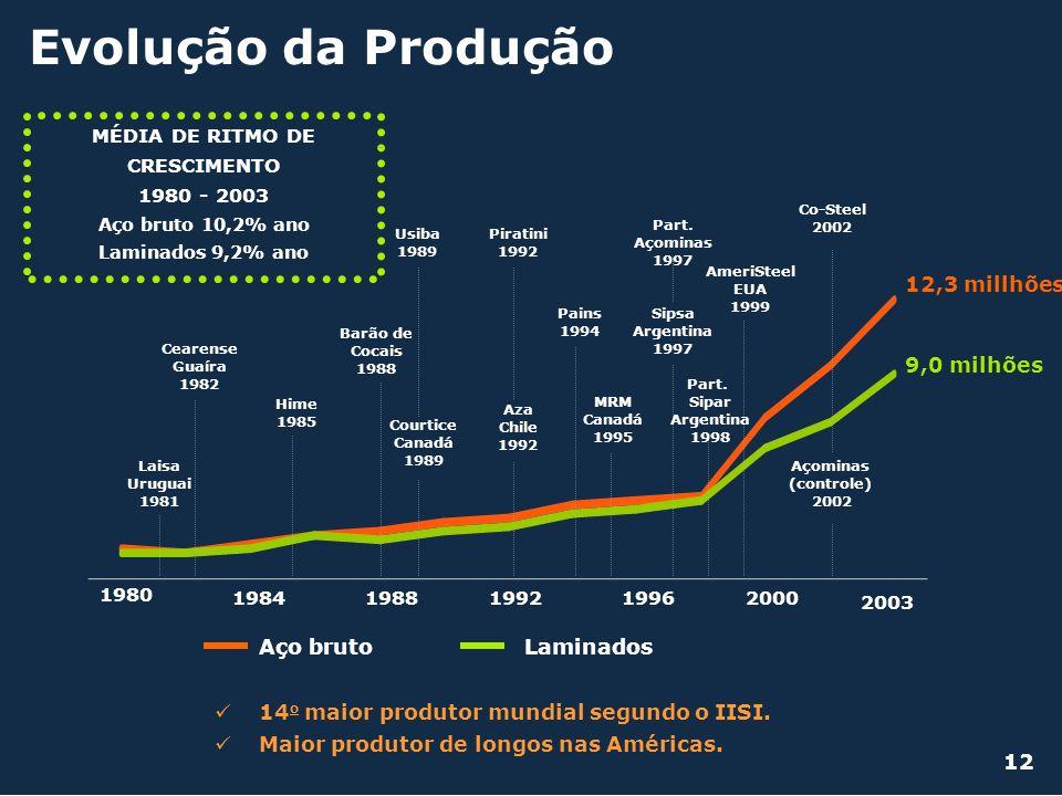Evolução da Produção MÉDIA DE RITMO DE CRESCIMENTO 1980 - 2003 Aço bruto 10,2% ano Laminados 9,2% ano 14 o maior produtor mundial segundo o IISI. Maio
