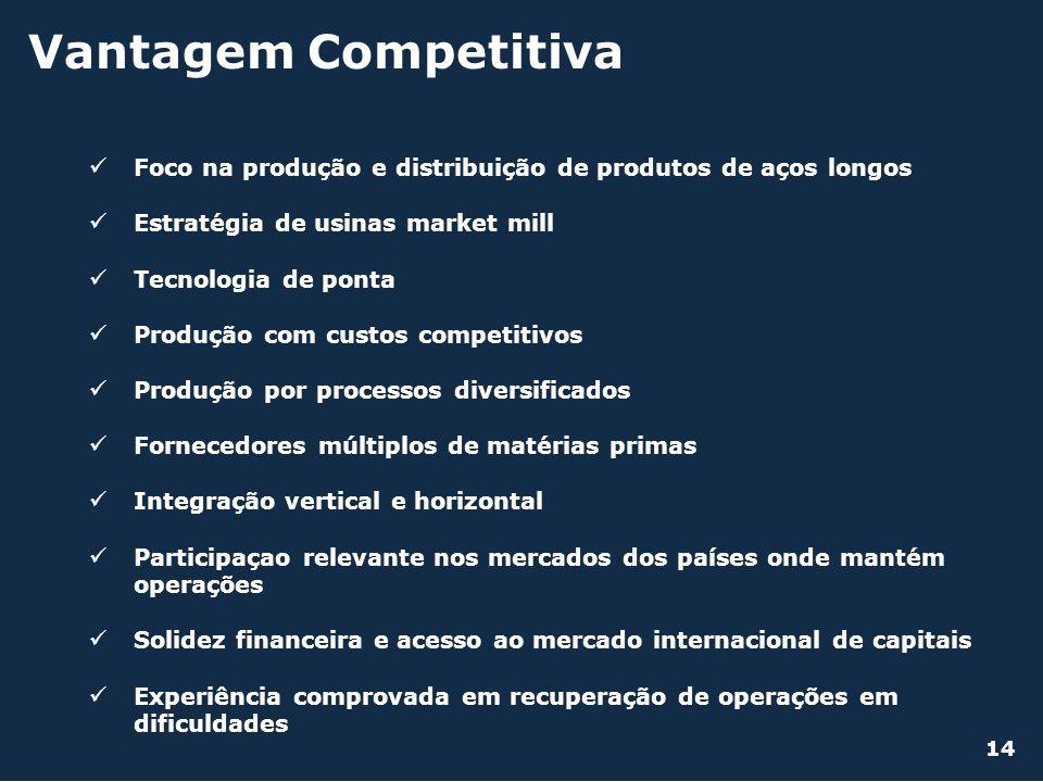 Vantagem Competitiva Foco na produção e distribuição de produtos de aços longos Estratégia de usinas market mill Tecnologia de ponta Produção com cust