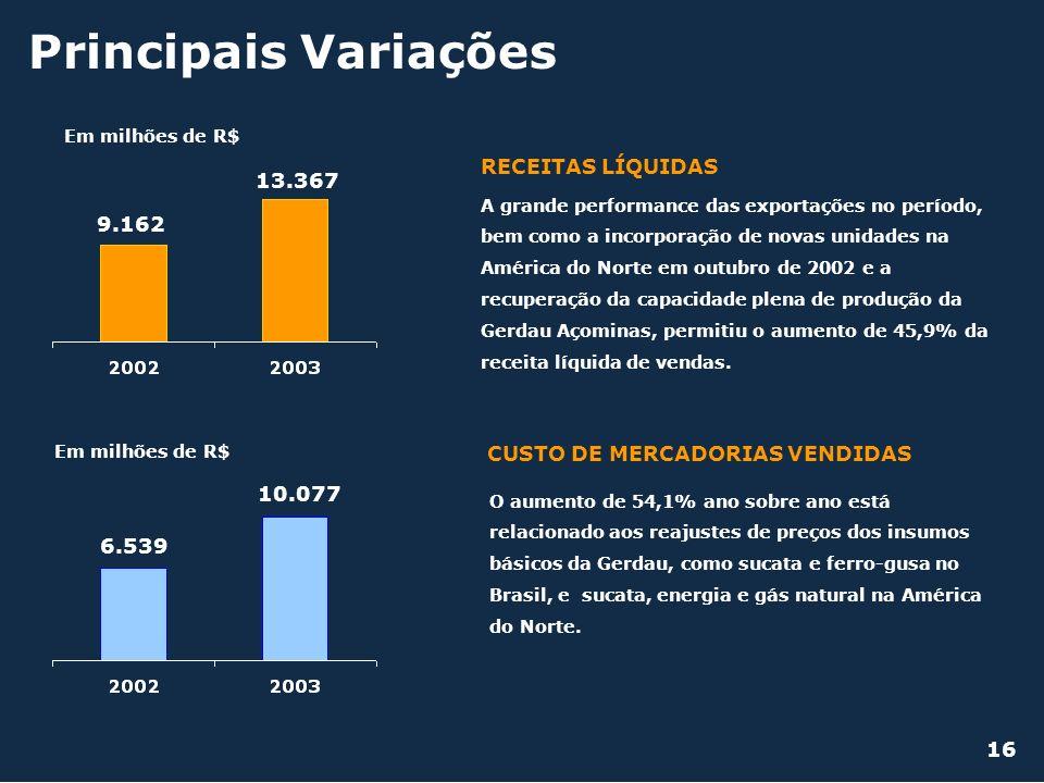 Principais Variações CUSTO DE MERCADORIAS VENDIDAS RECEITAS LÍQUIDAS 9.162 13.367 Em milhões de R$ 6.539 10.077 A grande performance das exportações n