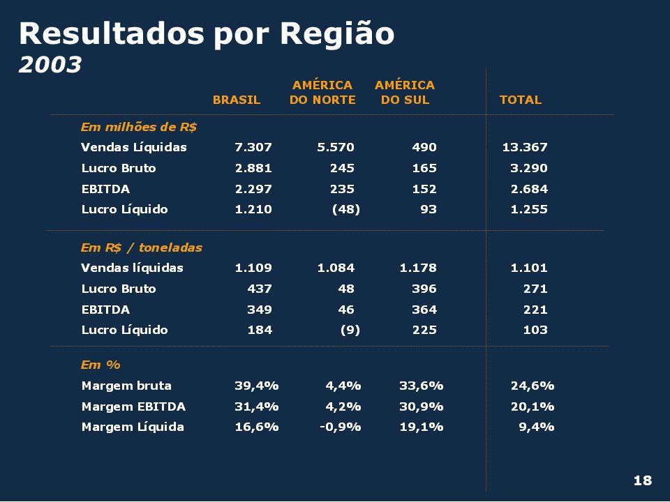 Resultados por Região 2003 18