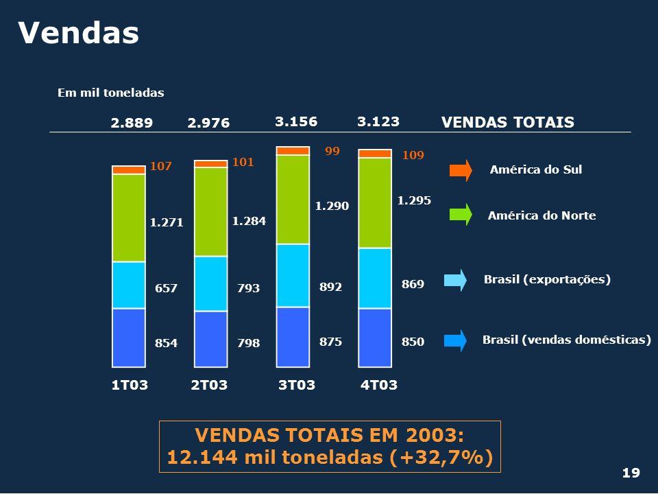 Vendas Em mil toneladas 1T032T033T03 854798 850 1.271 1.284 1.295 107 101 109 657793 869 2.8892.976 3.156 VENDAS TOTAIS Brasil (vendas domésticas) Bra
