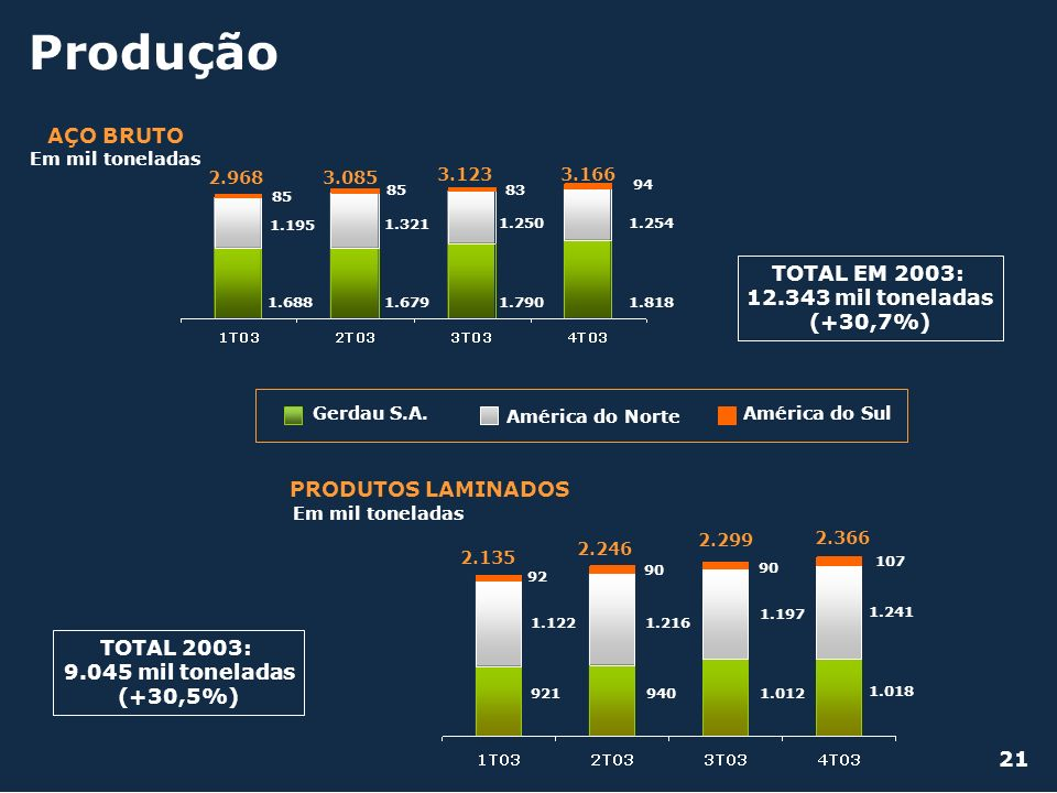 Produção Gerdau S.A. América do Norte América do Sul 21 PRODUTOS LAMINADOS Em mil toneladas 1.012 1.197 90 940 1.216 90 921 1.122 92 2.299 2.246 2.135