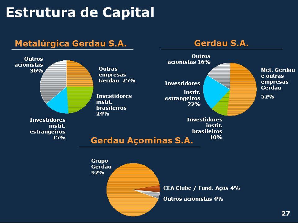 Estrutura de Capital Metalúrgica Gerdau S.A. Outras empresas Gerdau 25% Investidores instit. brasileiros 24% Investidores instit. estrangeiros 15% Out