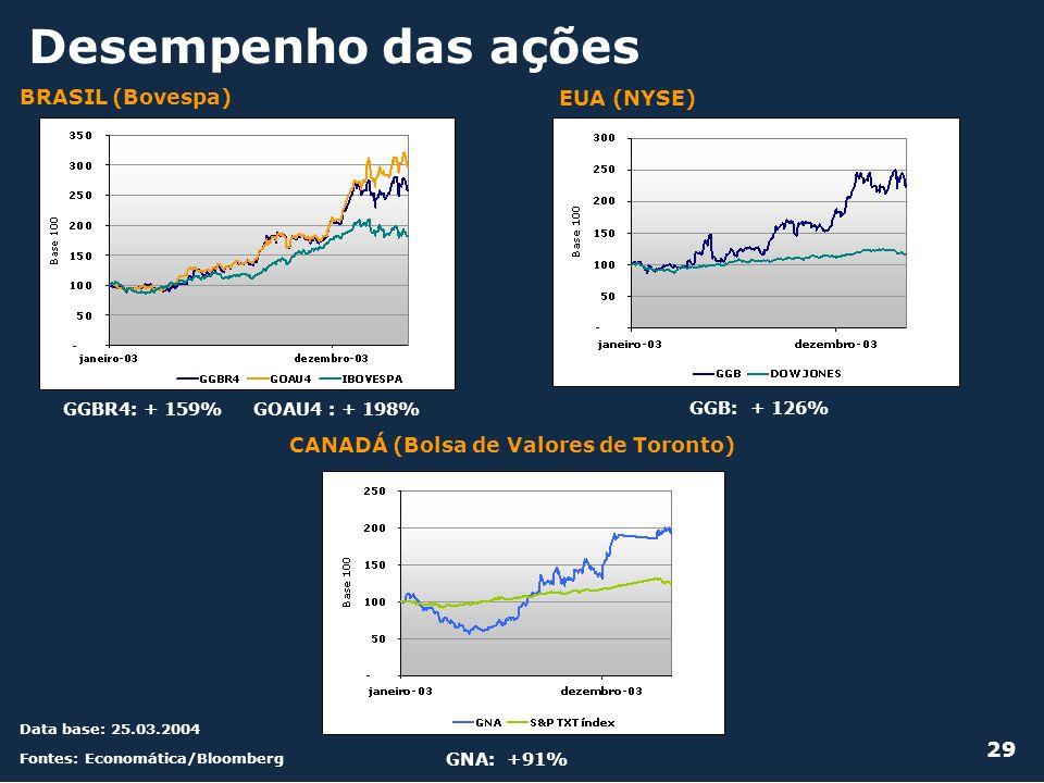 Desempenho das ações Fontes: Economática/Bloomberg BRASIL (Bovespa) EUA (NYSE) CANADÁ (Bolsa de Valores de Toronto) 29 GGBR4: + 159% GOAU4 : + 198% GG