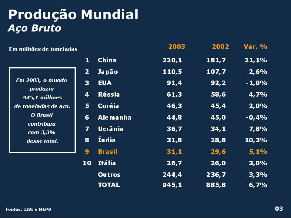 Produção Mundial Aço Bruto Em milhões de toneladas Fontes: IISI e MEPS Em 2003, o mundo produziu 945,1 milhões de toneladas de aço. O Brasil contribui