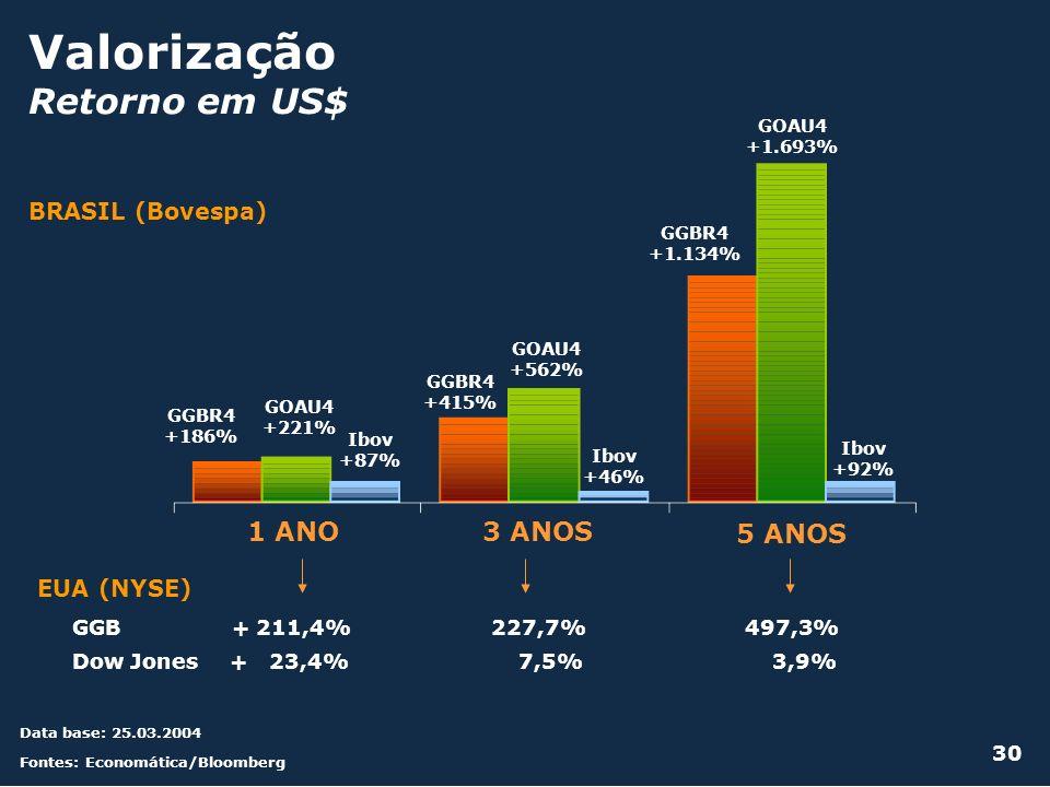 Valorização Retorno em US$ 30 BRASIL (Bovespa) GGB + 211,4% 227,7% 497,3% Dow Jones + 23,4% 7,5% 3,9% EUA (NYSE) GGBR4 +1.134% 1 ANO3 ANOS 5 ANOS GGBR
