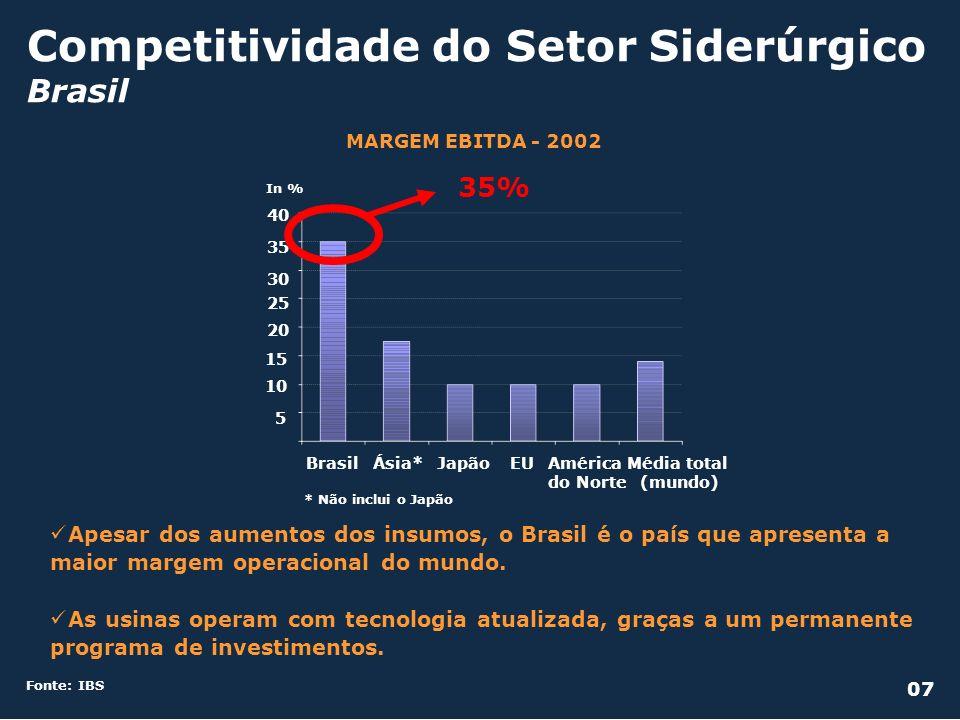 Investimentos em Siderurgia Brasil Fonte: IBS PROGRAMA DE INVESTIMENTOS Em milhões de US$ 20071994959697989900010203040506 Em milhões de toneladas Consumo aparente Capacidade instalada Produção de aço bruto CAPACIDADE INSTALADA X PRODUÇÃO X CONSUMO APARENTE 08