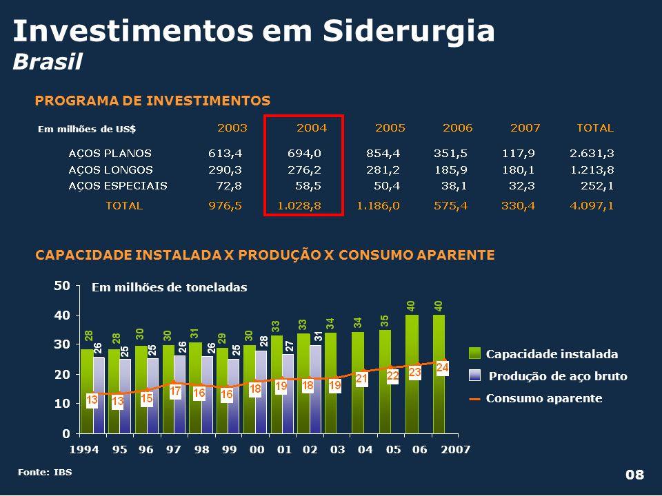 Investimentos em Siderurgia Brasil Fonte: IBS PROGRAMA DE INVESTIMENTOS Em milhões de US$ 20071994959697989900010203040506 Em milhões de toneladas Con