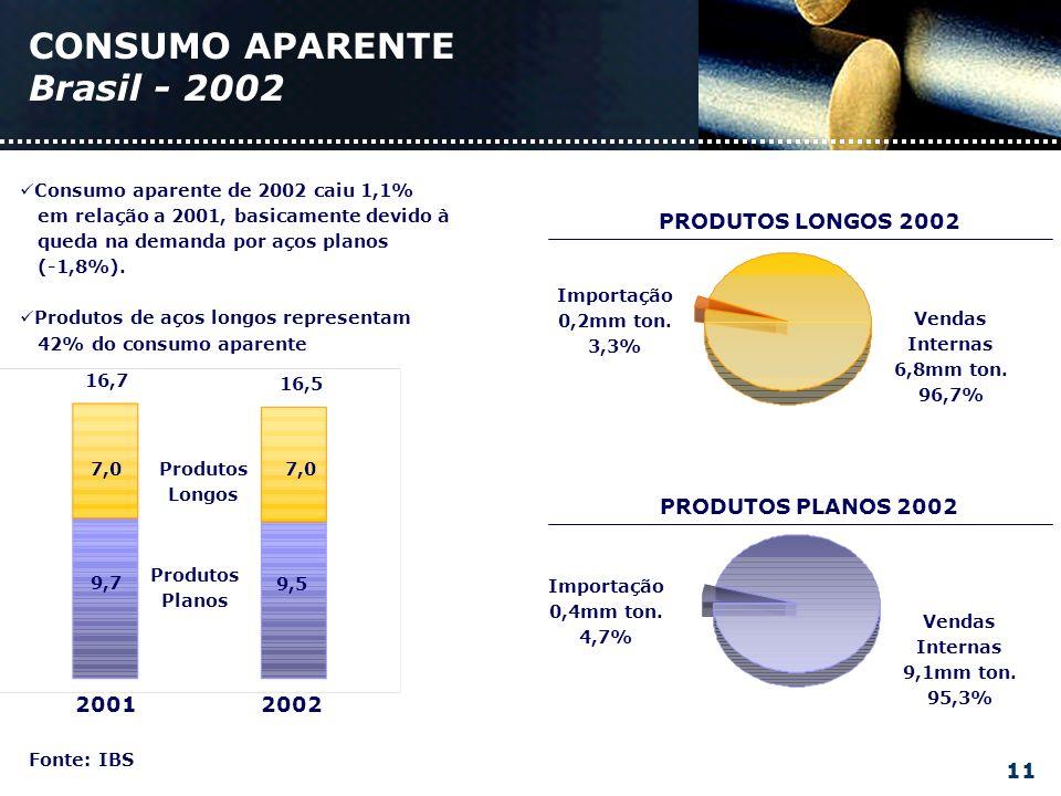 CONSUMO APARENTE Brasil - 2002 Fonte: IBS Consumo aparente de 2002 caiu 1,1% em relação a 2001, basicamente devido à queda na demanda por aços planos (-1,8%).