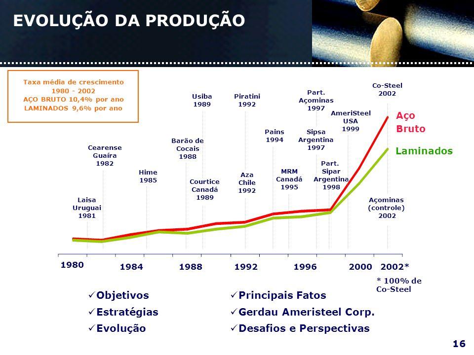 EVOLUÇÃO DA PRODUÇÃO Objetivos Estratégias Evolução Principais Fatos Gerdau Ameristeel Corp.