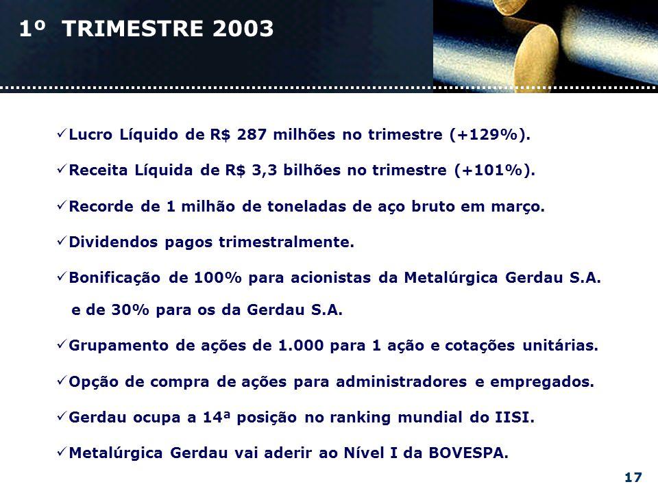 1º TRIMESTRE 2003 Lucro Líquido de R$ 287 milhões no trimestre (+129%).