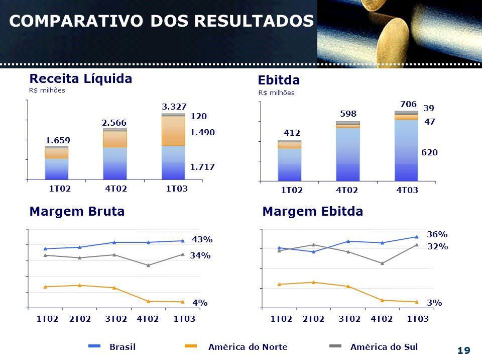 Margem BrutaMargem Ebitda Brasil América do Norte América do Sul R$ milhões Receita Líquida 1T024T021T03 1.659 2.566 3.327 120 1.717 1.490 Ebitda R$ milhões 1T024T024T03 412 598 706 39 620 47 36% 32% 3% 1T022T023T024T021T031T022T023T024T02 43% 34% 4% 1T03 COMPARATIVO DOS RESULTADOS 19