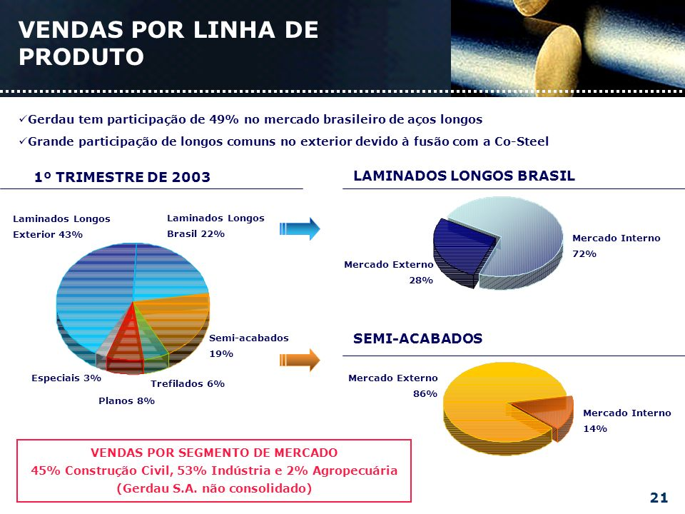 Mercado Interno 14% Mercado Externo 86% SEMI-ACABADOS Gerdau tem participação de 49% no mercado brasileiro de aços longos Grande participação de longos comuns no exterior devido à fusão com a Co-Steel VENDAS POR LINHA DE PRODUTO Laminados Longos Exterior 43% Laminados Longos Brasil 22% Semi-acabados 19% Especiais 3% Trefilados 6% Planos 8% 1º TRIMESTRE DE 2003 Mercado Interno 72% Mercado Externo 28% LAMINADOS LONGOS BRASIL VENDAS POR SEGMENTO DE MERCADO 45% Construção Civil, 53% Indústria e 2% Agropecuária (Gerdau S.A.