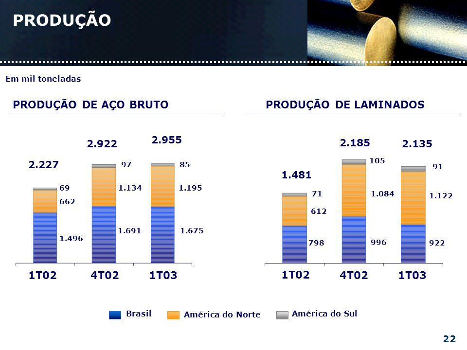 PRODUÇÃO PRODUÇÃO DE AÇO BRUTOPRODUÇÃO DE LAMINADOS 1T02 4T021T03 798 612 71 996 1.084 105 922 1.122 91 1.481 2.185 2.135 1.675 1T024T021T03 1.496 662 69 1.691 1.134 97 1.195 85 2.227 2.922 2.955 América do Sul América do Norte Brasil Em mil toneladas 22