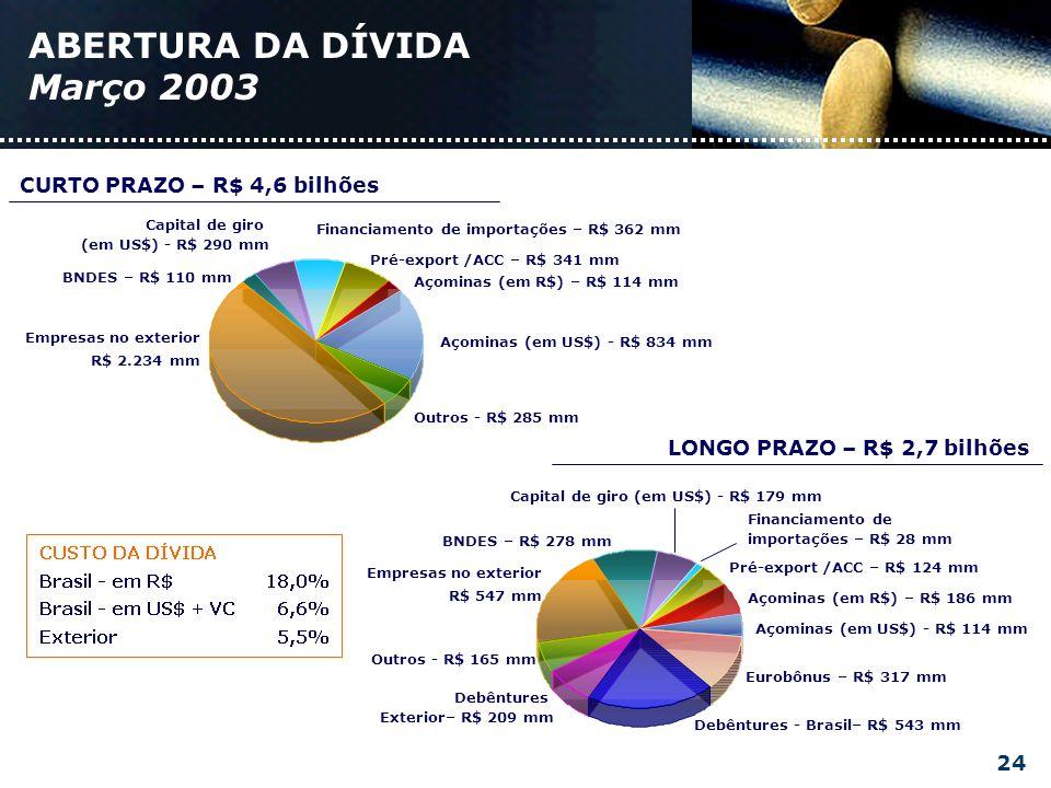 ABERTURA DA DÍVIDA Março 2003 Empresas no exterior R$ 2.234 mm Outros - R$ 285 mm BNDES – R$ 110 mm Açominas (em R$) – R$ 114 mm Financiamento de importações – R$ 362 mm Pré-export /ACC – R$ 341 mm Açominas (em US$) - R$ 834 mm Capital de giro (em US$) - R$ 290 mm CURTO PRAZO – R$ 4,6 bilhões Empresas no exterior R$ 547 mm Outros - R$ 165 mm BNDES – R$ 278 mm Açominas (em R$) – R$ 186 mm Debêntures - Brasil– R$ 543 mm Pré-export /ACC – R$ 124 mm Açominas (em US$) - R$ 114 mm Capital de giro (em US$) - R$ 179 mm Financiamento de importações – R$ 28 mm Eurobônus – R$ 317 mm Debêntures Exterior– R$ 209 mm LONGO PRAZO – R$ 2,7 bilhões 24
