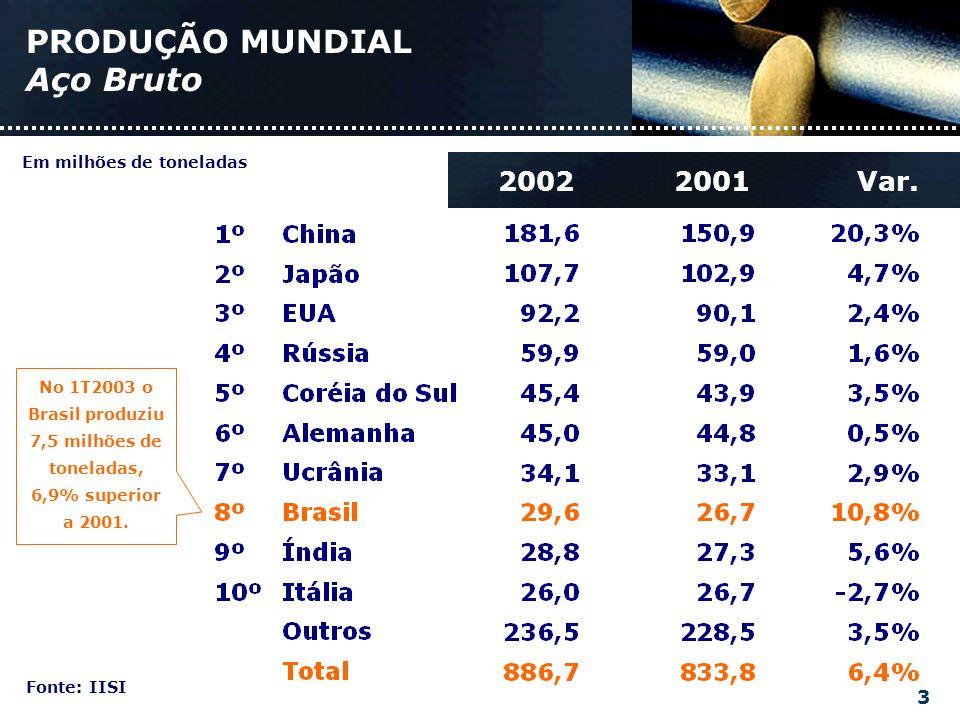 PRODUÇÃO MUNDIAL Aço Bruto Fonte: IISI 3 20012002 Em milhões de toneladas Var.
