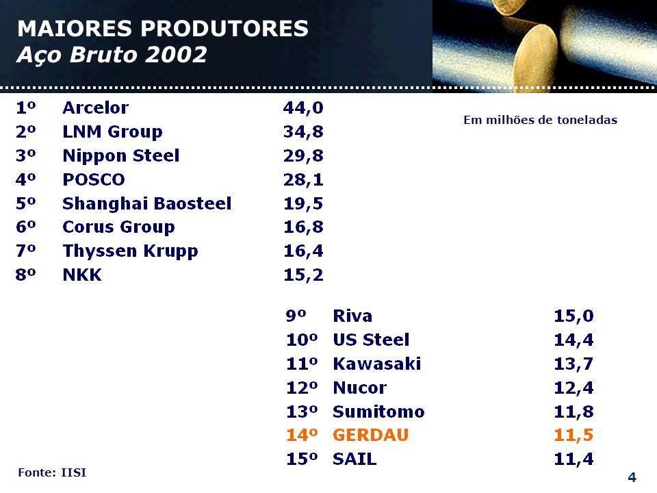 MAIORES PRODUTORES Aço Bruto 2002 Fonte: IISI Em milhões de toneladas 4