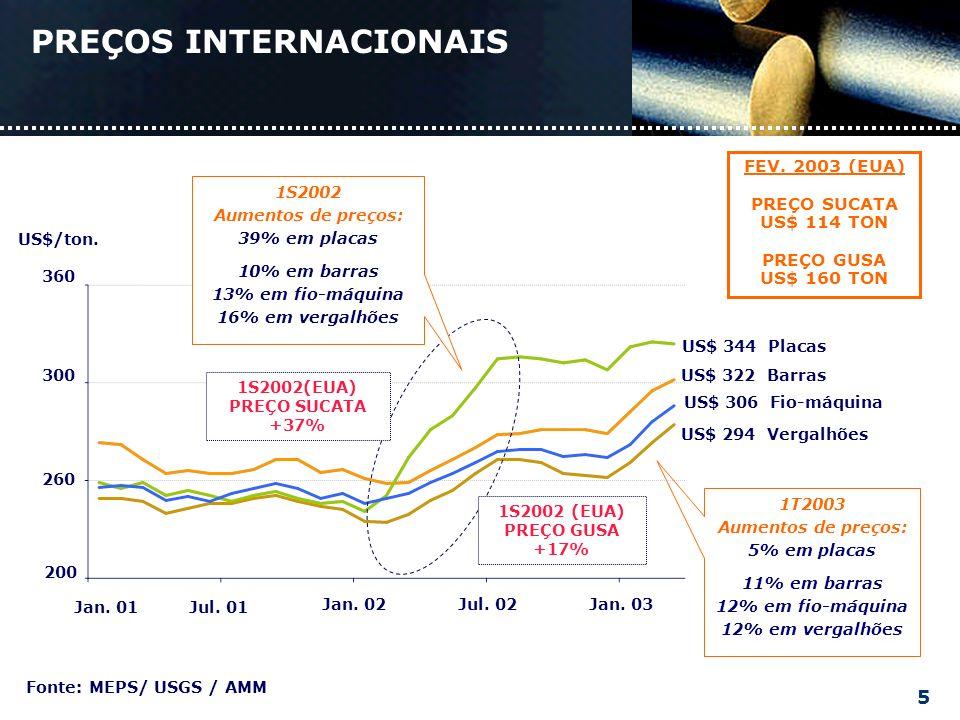 FEV. 2003 (EUA) PREÇO SUCATA US$ 114 TON PREÇO GUSA US$ 160 TON PREÇOS INTERNACIONAIS Fonte: MEPS/ USGS / AMM 1T2003 Aumentos de preços: 5% em placas