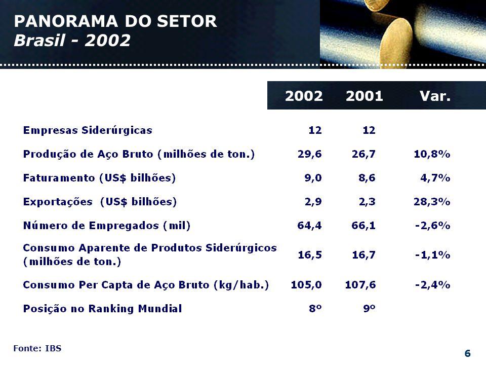 PANORAMA DO SETOR Brasil - 2002 Fonte: IBS 20012002Var. 6