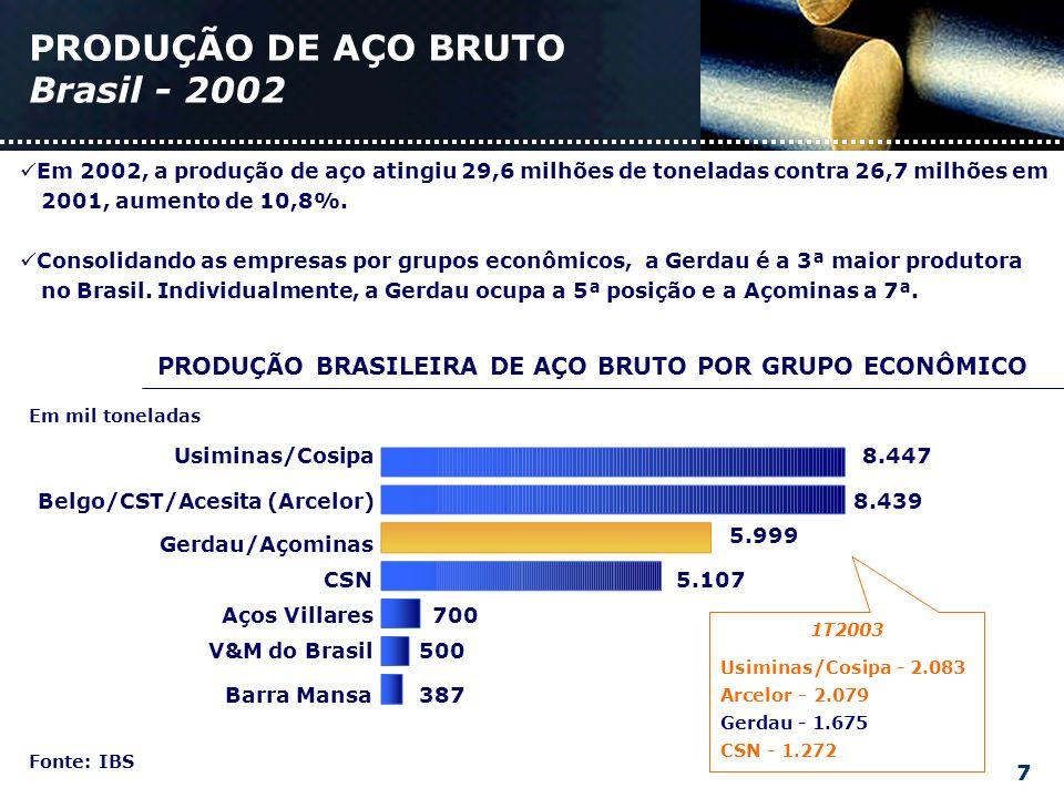 PRODUÇÃO DE AÇO BRUTO Brasil - 2002 Fonte: IBS Em 2002, a produção de aço atingiu 29,6 milhões de toneladas contra 26,7 milhões em 2001, aumento de 10,8%.