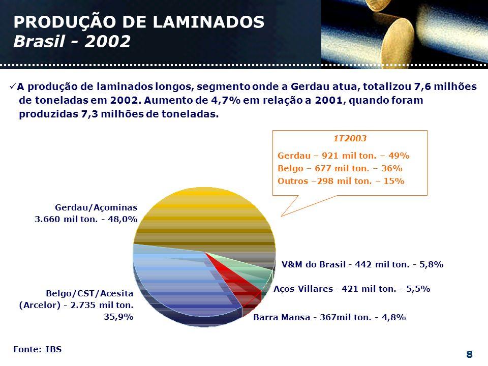 A produção de laminados longos, segmento onde a Gerdau atua, totalizou 7,6 milhões de toneladas em 2002.