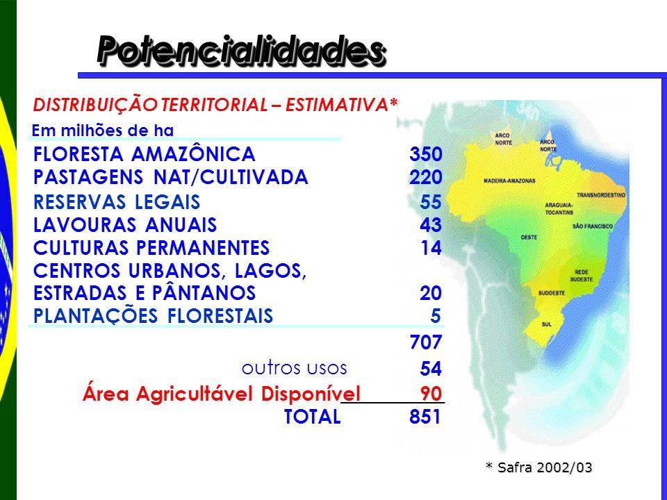 PotencialidadesPotencialidades DISTRIBUIÇÃO TERRITORIAL – ESTIMATIVA* Em milhões de ha FLORESTA AMAZÔNICA350 PASTAGENS NAT/CULTIVADA220 RESERVAS LEGAI