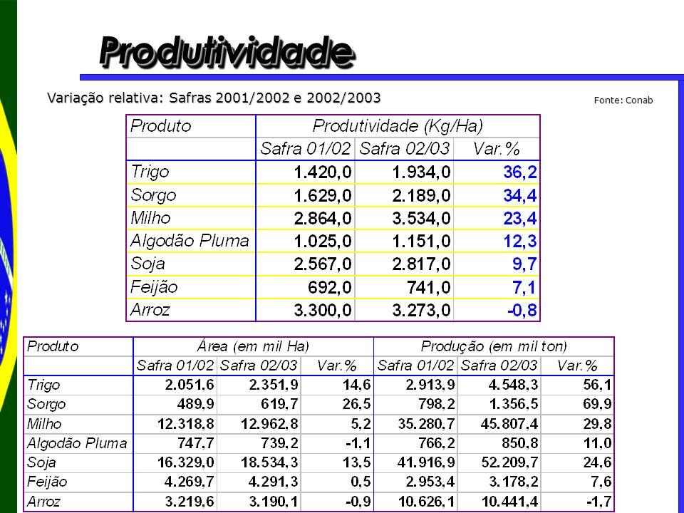 ProdutividadeProdutividade Variação relativa: Safras 2001/2002 e 2002/2003 Fonte: Conab