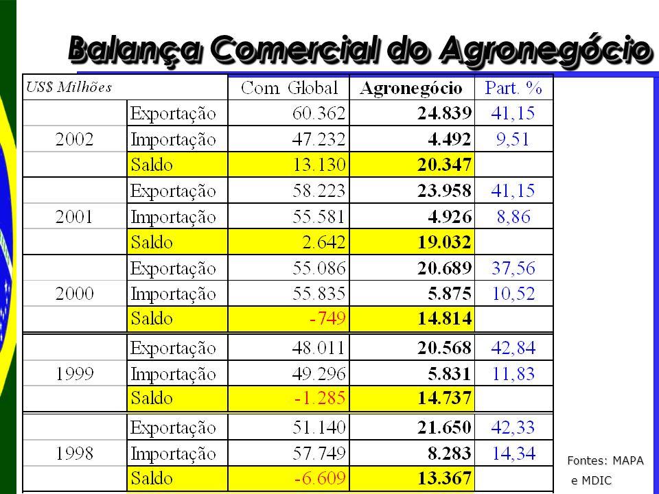 Balança Comercial do Agronegócio Fontes: MAPA e MDIC e MDIC