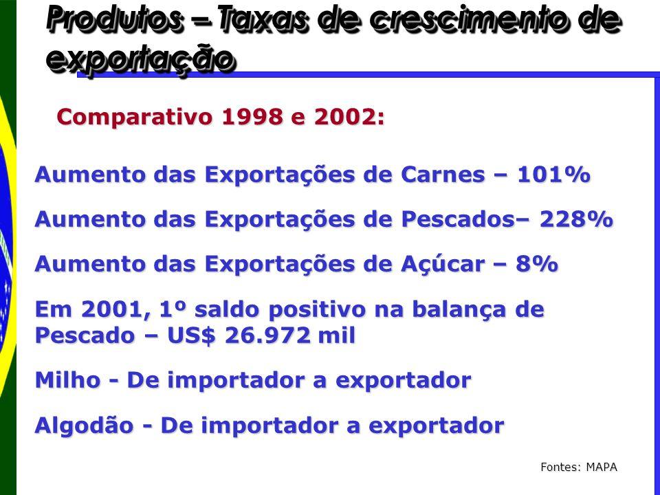 Produtos – Taxas de crescimento de exportação Comparativo 1998 e 2002: Aumento das Exportações de Carnes – 101% Aumento das Exportações de Pescados– 2