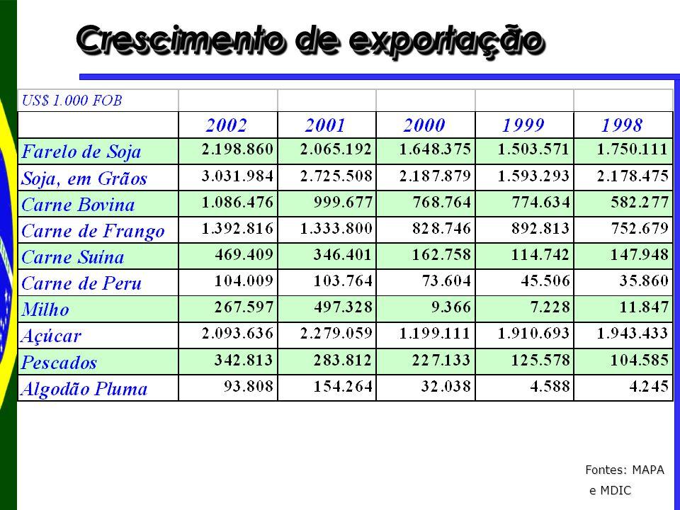 Crescimento de exportação Fontes: MAPA e MDIC e MDIC