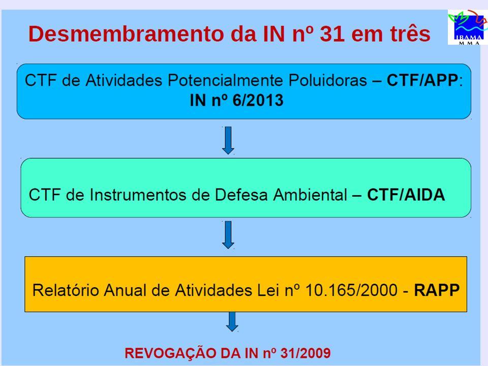 C Cadastramento de ofício (arts. 19 e 20) ARRECADAÇÃO TCFA SECAD FISCALIZAÇÃO Auto de Infração Art. 76 CTF/APP