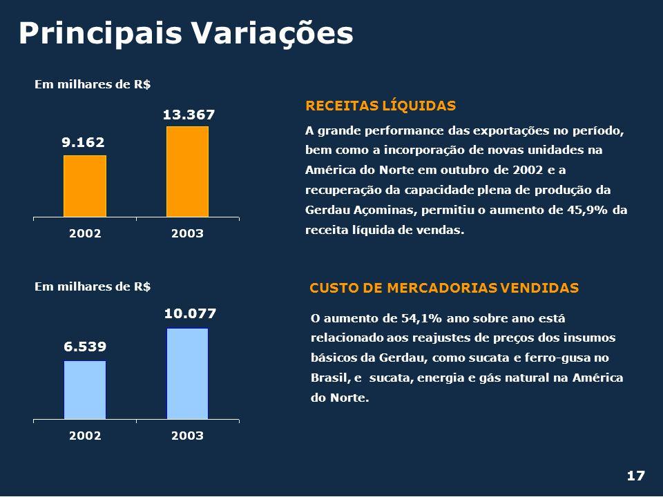 Principais Variações CUSTO DE MERCADORIAS VENDIDAS RECEITAS LÍQUIDAS Em milhares de R$ 9.162 13.367 Em milhares de R$ 6.539 10.077 A grande performanc