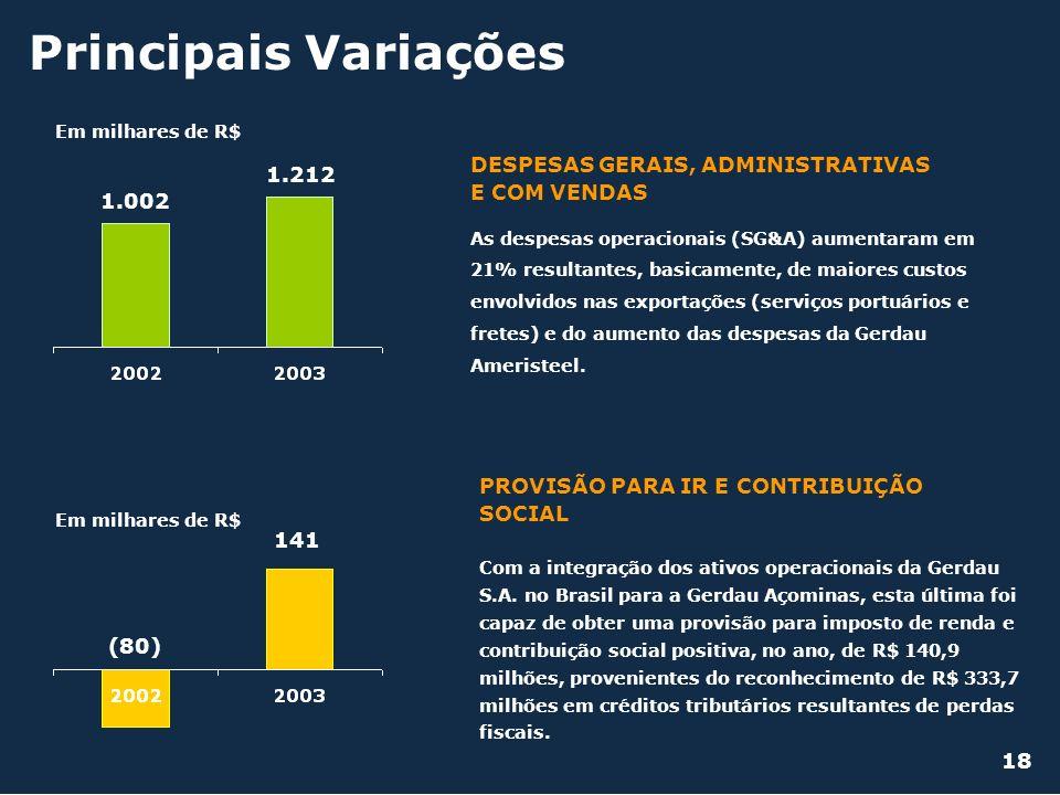 1.002 1.212 Em milhares de R$ DESPESAS GERAIS, ADMINISTRATIVAS E COM VENDAS Principais Variações (80) 141 Em milhares de R$ PROVISÃO PARA IR E CONTRIB
