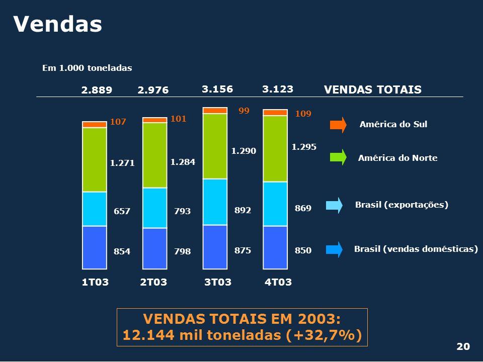 Vendas Em 1.000 toneladas 1T032T033T03 854798 850 1.271 1.284 1.295 107 101 109 657793 869 2.8892.976 3.156 VENDAS TOTAIS Brasil (vendas domésticas) B