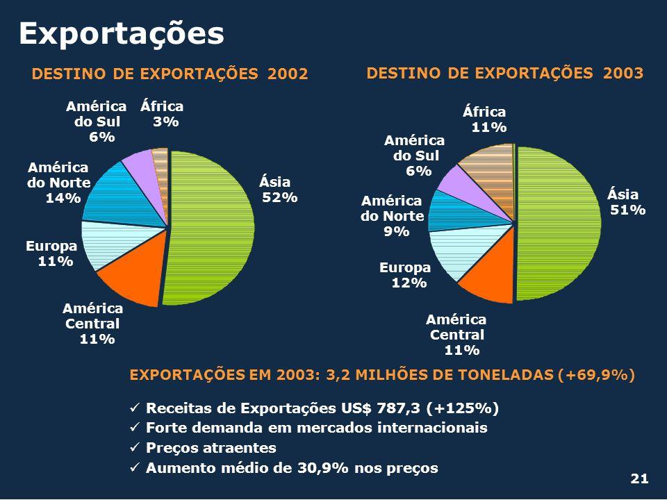 Exportações DESTINO DE EXPORTAÇÕES 2002 DESTINO DE EXPORTAÇÕES 2003 Ásia 52% África 3% América do Sul 6% América do Norte 14% Europa 11% América Centr