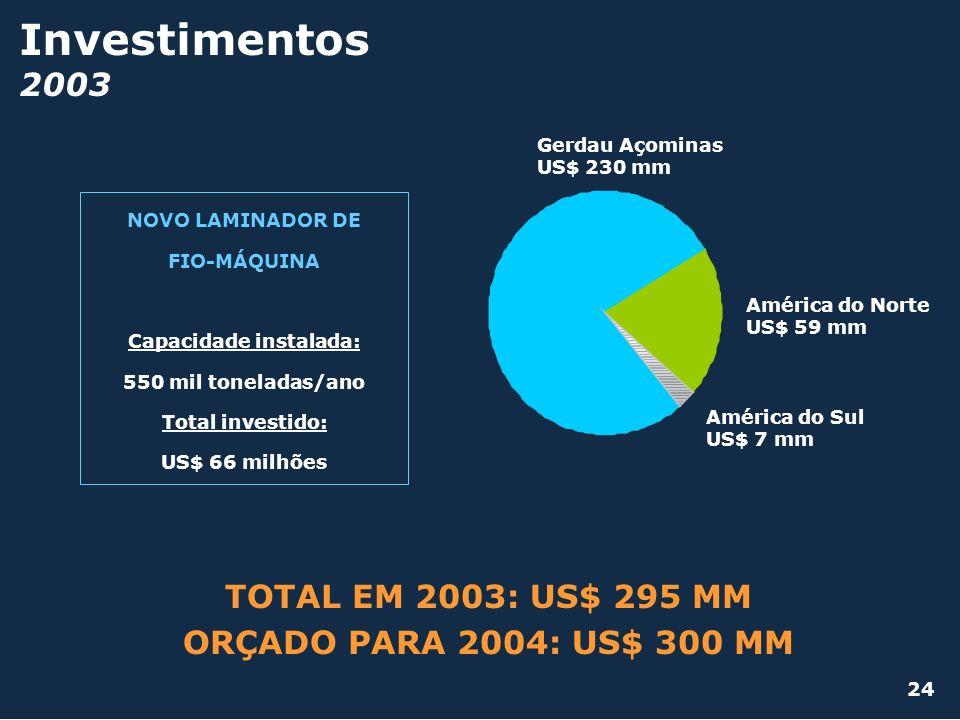 Investimentos 2003 Gerdau Açominas US$ 230 mm América do Sul US$ 7 mm América do Norte US$ 59 mm NOVO LAMINADOR DE FIO-MÁQUINA Capacidade instalada: 5