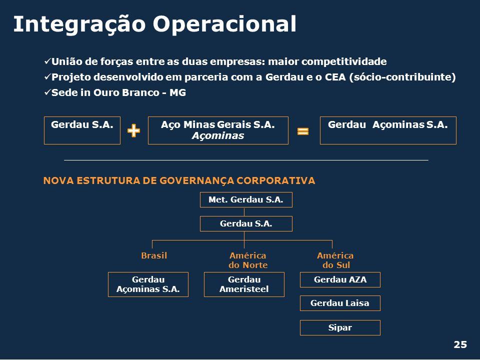 Integração Operacional União de forças entre as duas empresas: maior competitividade Projeto desenvolvido em parceria com a Gerdau e o CEA (sócio-cont