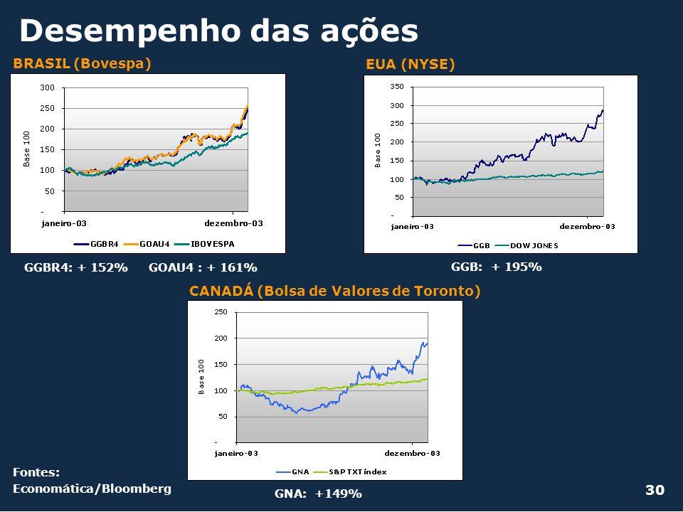 Desempenho das ações Fontes: Economática/Bloomberg BRASIL (Bovespa) EUA (NYSE) CANADÁ (Bolsa de Valores de Toronto) 30 GGBR4: + 152% GOAU4 : + 161% GG