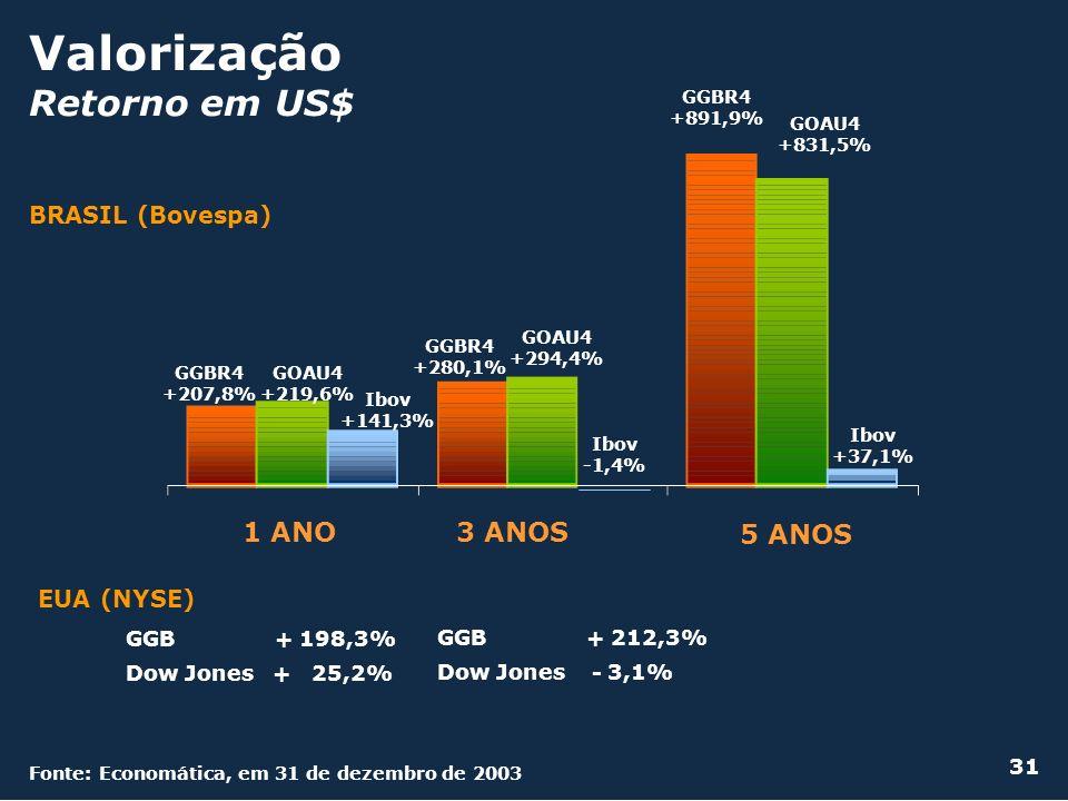 Valorização Retorno em US$ BRASIL (Bovespa) GGB + 198,3% Dow Jones + 25,2% GGB + 212,3% Dow Jones - 3,1% EUA (NYSE) GGBR4 +891,9% 1 ANO3 ANOS 5 ANOS G