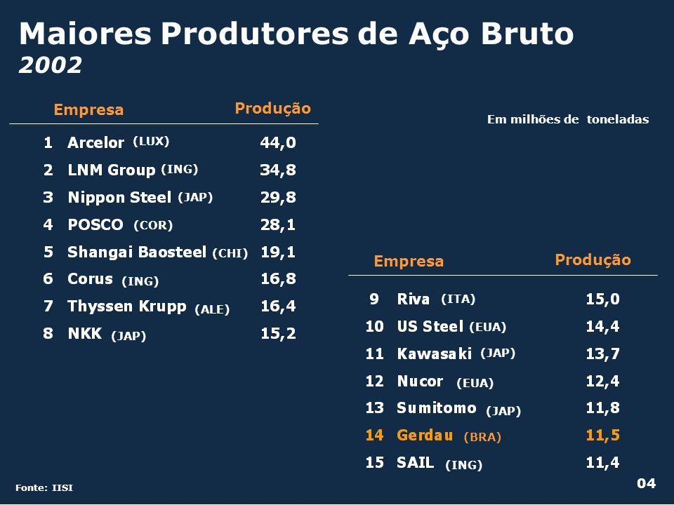 Maiores Produtores de Aço Bruto 2002 Fonte: IISI Em milhões de toneladas Produção Empresa (LUX) (ING) (JAP) (COR) (CHI) (ING) (ALE) (JAP) Empresa Prod
