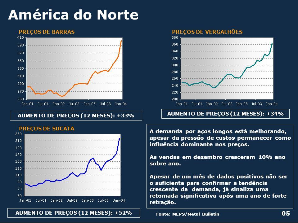 América do Norte Fonte: MEPS/Metal Bulletin 05 PREÇOS DE VERGALHÕESPREÇOS DE BARRAS AUMENTO DE PREÇOS (12 MESES): +33% AUMENTO DE PREÇOS (12 MESES): +