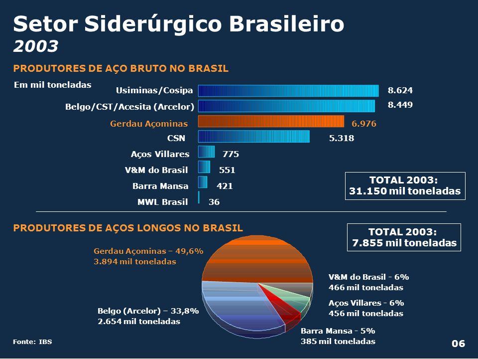Setor Siderúrgico Brasileiro 2003 Belgo (Arcelor) – 33,8% 2.654 mil toneladas Gerdau Açominas – 49,6% 3.894 mil toneladas Barra Mansa - 5% 385 mil ton