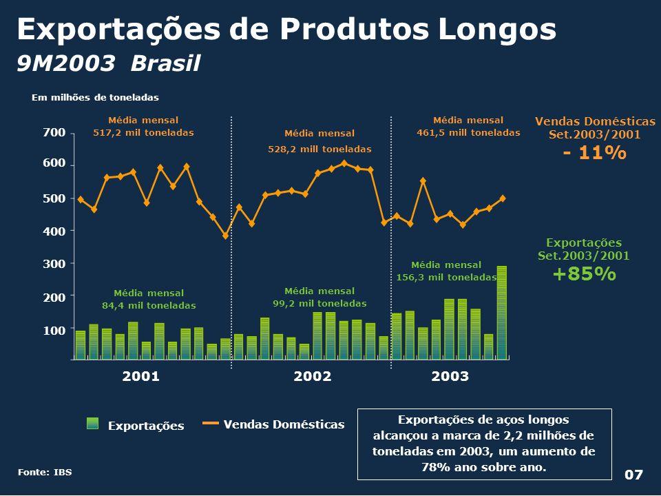 Exportações de Produtos Longos 9M2003 Brasil Fonte: IBS Exportações de aços longos alcançou a marca de 2,2 milhões de toneladas em 2003, um aumento de