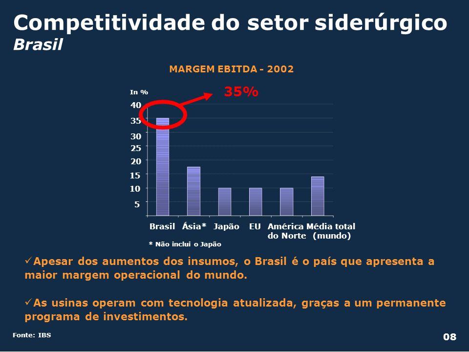 Investimentos em Siderurgia Brasil Fonte: IBS PROGRAMA DE INVESTIMENTOS Em milhões de US$ 20071994959697989900010203040506 Em milhões de toneladas Consumo aparente Capacidade instalada Produção de aço bruto CAPACIDADE INSTALADA X PRODUÇÃO X CONSUMO APARENTE 09