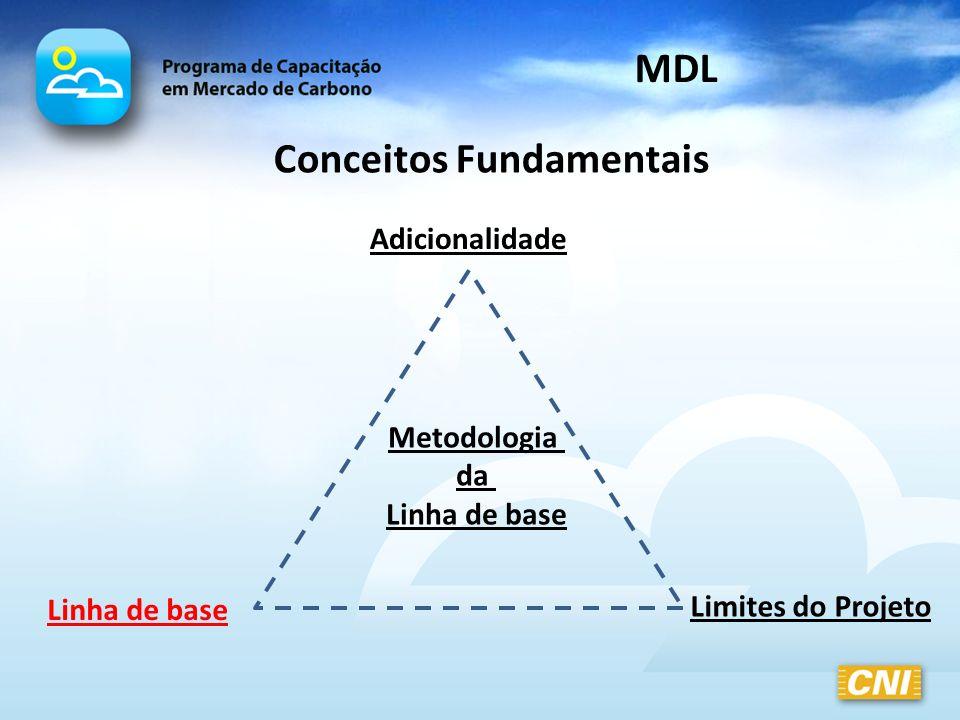 Conceitos Fundamentais MDL Linha de base Limites do Projeto Adicionalidade Metodologia da Linha de base