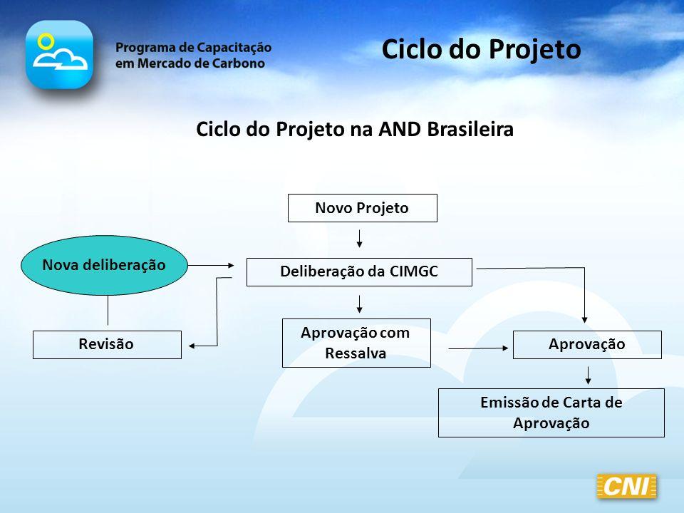 Ciclo do Projeto Novo Projeto Deliberação da CIMGC Aprovação com Ressalva RevisãoAprovação Emissão de Carta de Aprovação Nova deliberação Ciclo do Pro