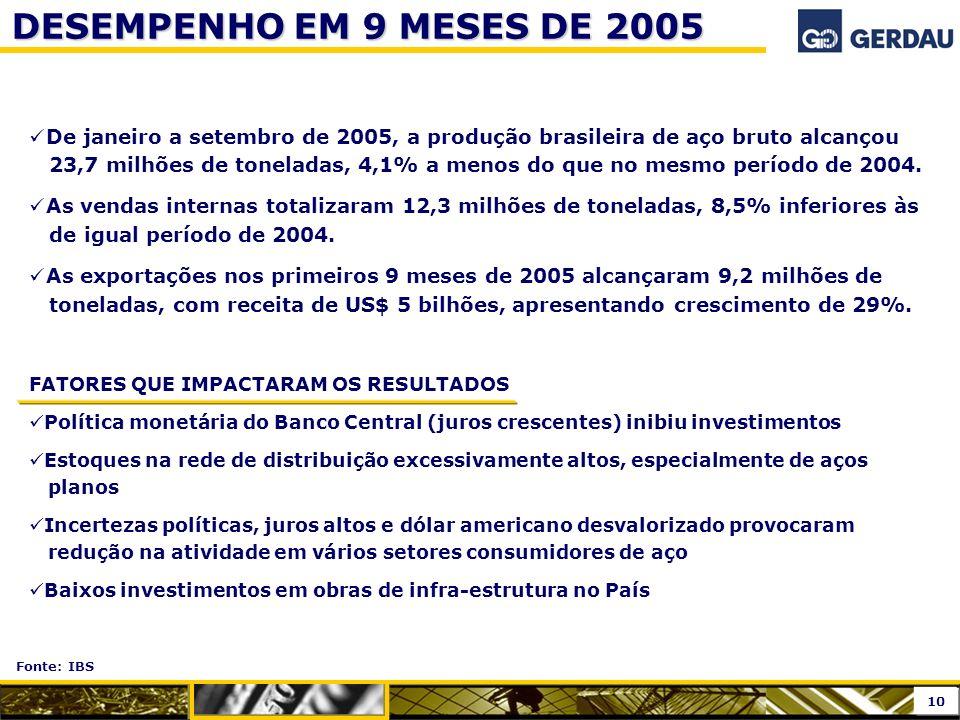DESEMPENHO EM 9 MESES DE 2005 De janeiro a setembro de 2005, a produção brasileira de aço bruto alcançou 23,7 milhões de toneladas, 4,1% a menos do qu